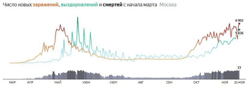 Ситуация с распространением КОВИДа в МСК по дням статистика в динамике на 20 ноября 2020 года