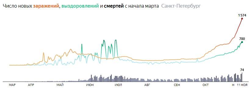Ситуация с распространением КОВИДа в СПБ по дням статистика в динамике на 11 ноября 2020 года