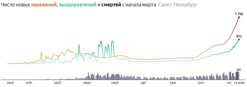 Ситуация с распространением КОВИДа в СПБ по дням статистика в динамике на 13 ноября 2020 года