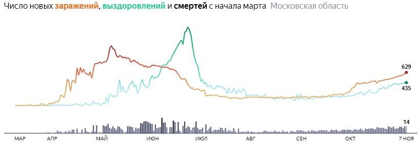 Ситуация с распространением КОВИД-вируса в Московской области по дням статистика в динамике на 7 ноября 2020 года