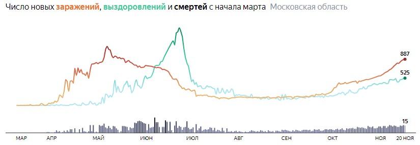Ситуация с КОВИДом в Подмосковье по дням статистика в динамике на 20 ноября 2020 года