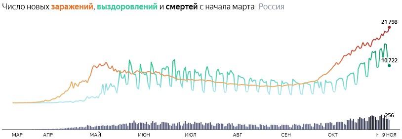 Ситуация с COVID-19 в России по дням статистика в динамике на 9 ноября 2020 года
