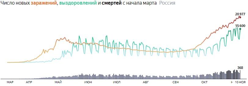 Ситуация с COVID-19 в России по дням статистика в динамике на 10 ноября 2020 года