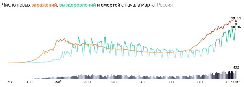 Ситуация с COVID-19 в России по дням статистика в динамике на 11 ноября 2020 года