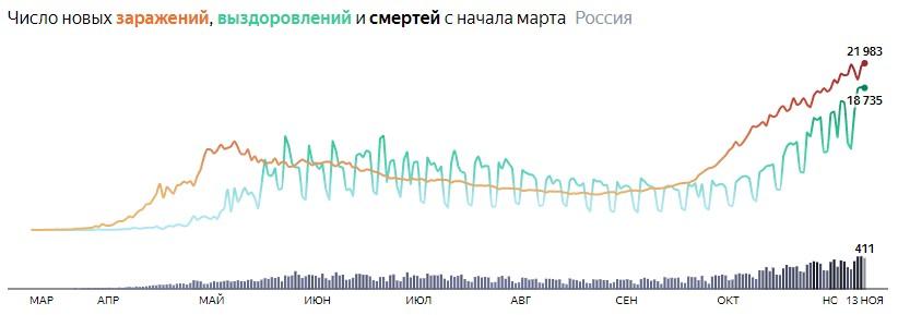 Ситуация с COVID-19 в России по дням статистика в динамике на 13 ноября 2020 года