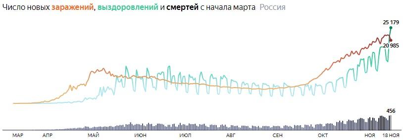 Ситуация с COVID-19 в России по дням статистика в динамике на 18 ноября 2020 года
