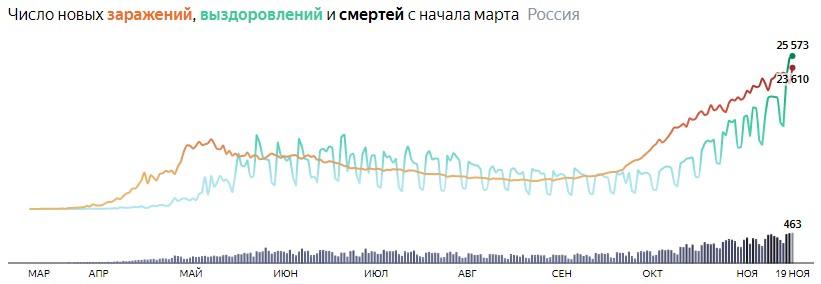 Ситуация с COVID-19 в России по дням статистика в динамике на 19 ноября 2020 года