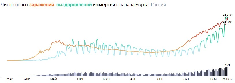 Ситуация с COVID-19 в России по дням статистика в динамике на 20 ноября 2020 года