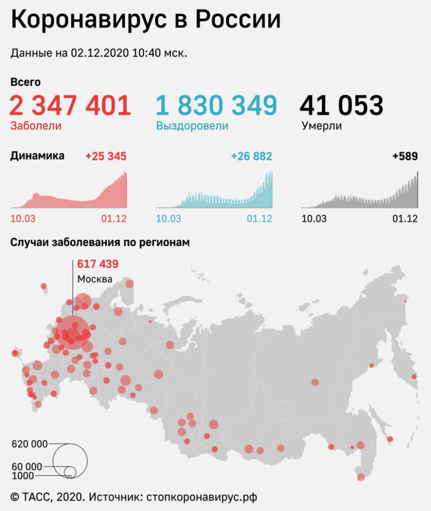 Статистика коронавируса на 2 декабря 2020