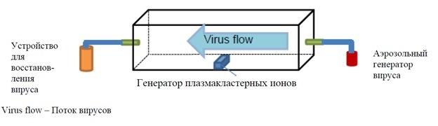 Рисунок 1. Принципиальная схема работы аппарата по очистке зараженного воздуха